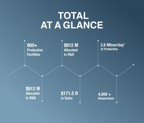 TOTAL At a Glance