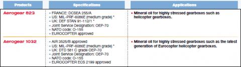 TotalEnergies Gear Oil